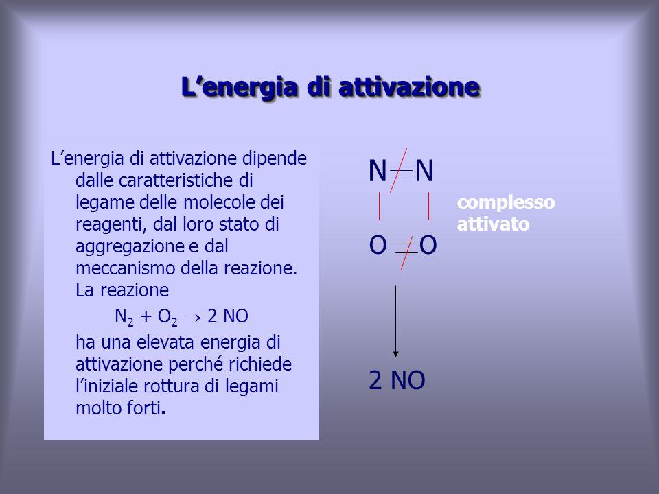 L'energia di attivazione L'energia di attivazione dipende dalle caratteristiche di legame delle molecole dei reagenti, dal loro stato di aggregazione e dal meccanismo della reazione.