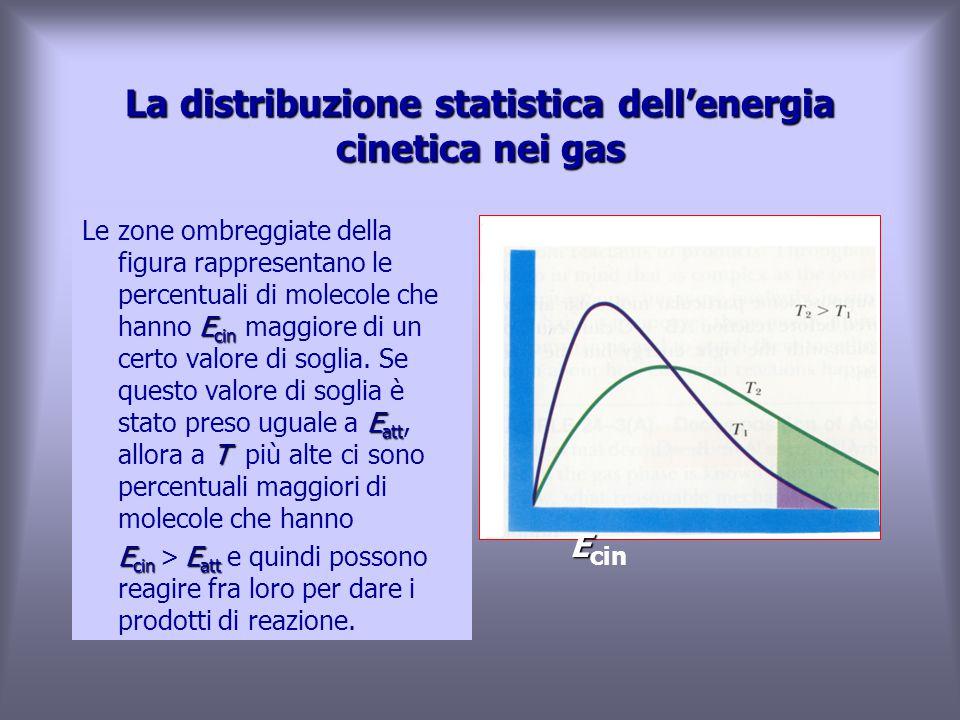 E cin E att T Le zone ombreggiate della figura rappresentano le percentuali di molecole che hanno E cin maggiore di un certo valore di soglia.