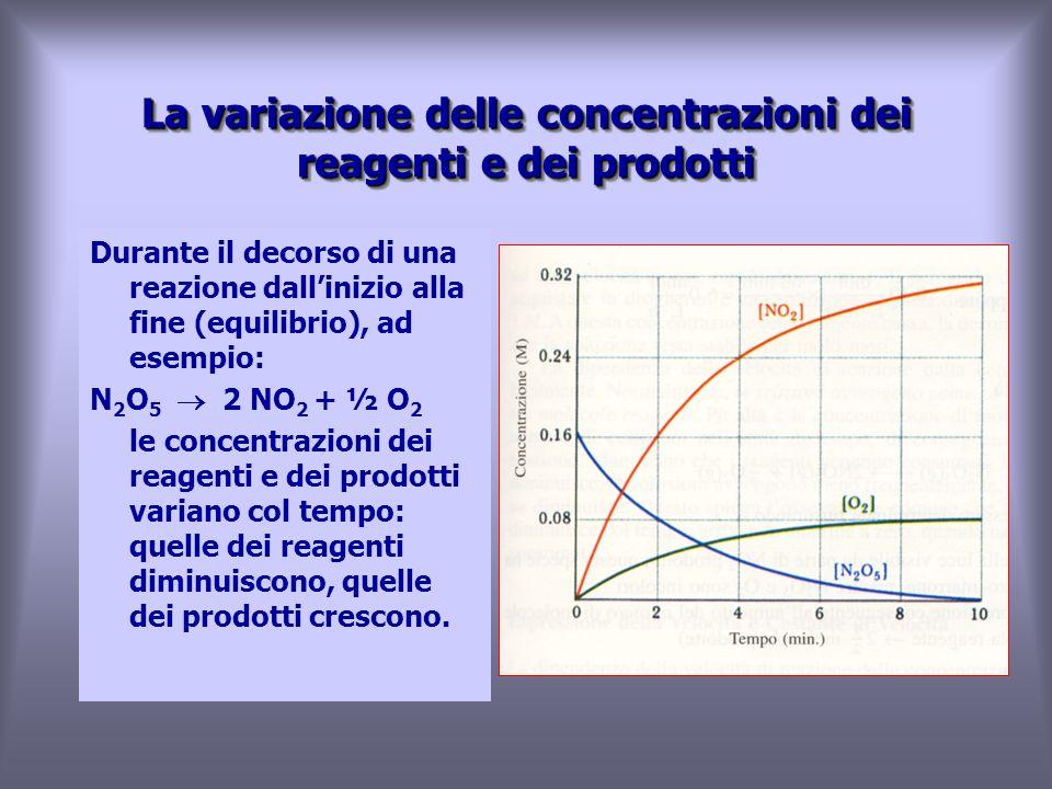 Durante il decorso di una reazione dall'inizio alla fine (equilibrio), ad esempio: N 2 O 5  2 NO 2 + ½ O 2 le concentrazioni dei reagenti e dei prodotti variano col tempo: quelle dei reagenti diminuiscono, quelle dei prodotti crescono.