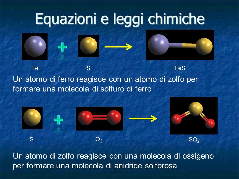 Equazioni e leggi chimiche FeS FeS Un atomo di ferro reagisce con un atomo di zolfo per formare una molecola di solfuro di ferro S O2O2 SO 2 Un atomo
