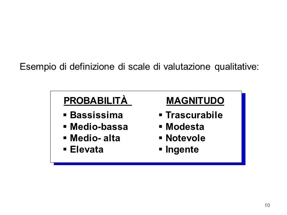 10 Esempio di definizione di scale di valutazione qualitative: PROBABILITÀ MAGNITUDO  Bassissima  Medio-bassa  Medio- alta  Elevata  Trascurabile  Modesta  Notevole  Ingente LA STIMA DEL RISCHIO