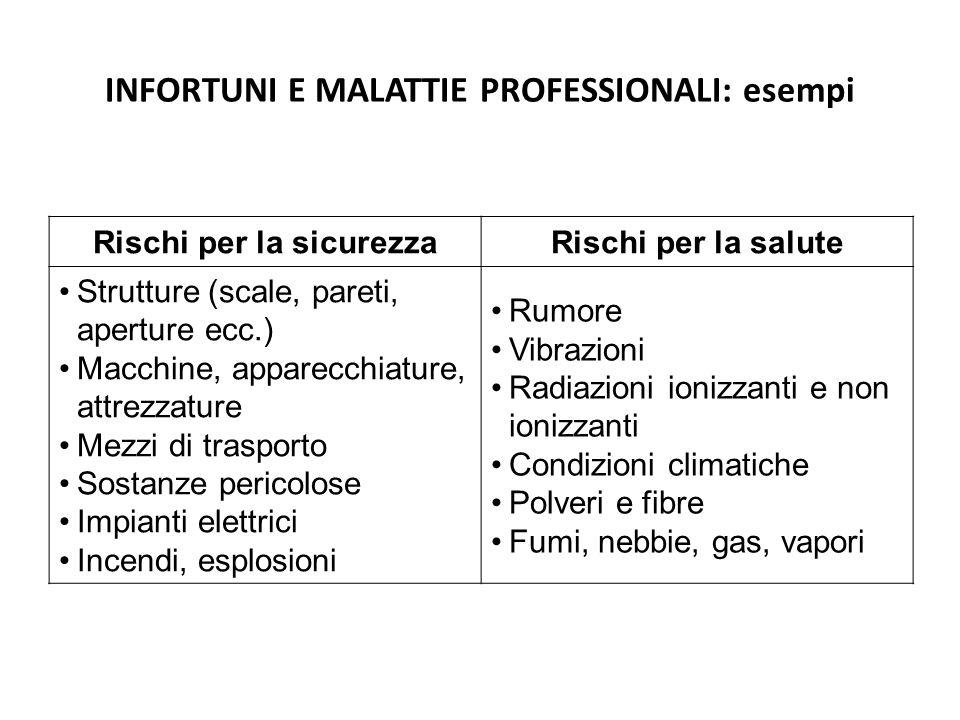 17 Classificazione dei rischi RISCHI SPECIFICI Legati alla presenza di specifici agenti fisici, chimici, biologici.