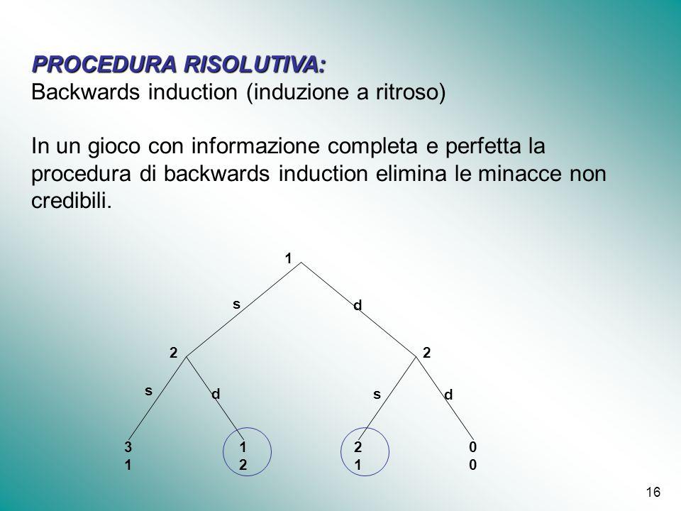16 PROCEDURA RISOLUTIVA: Backwards induction (induzione a ritroso) In un gioco con informazione completa e perfetta la procedura di backwards inductio