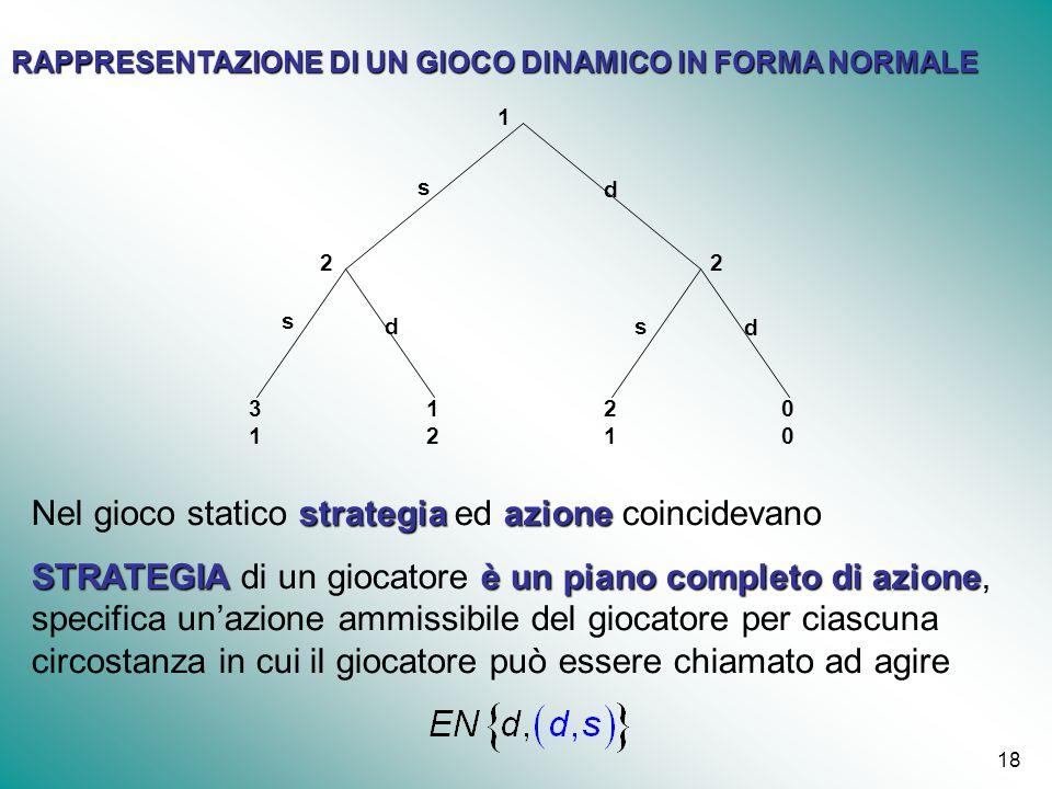 18 RAPPRESENTAZIONE DI UN GIOCO DINAMICO IN FORMA NORMALE 1212 1 22 s s s d d d 3131 2121 0000 strategiaazione Nel gioco statico strategia ed azione c