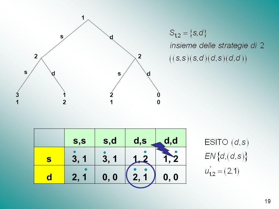 19 1212 1 22 s s s d d d 3131 2121 0000 s,ss,dd,sd,d s3, 1 1, 2 d2, 10, 02, 10, 0