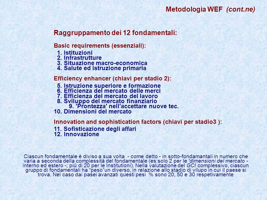 Raggruppamento dei 12 fondamentali: Basic requirements (essenziali): 1. Istituzioni 2. Infrastrutture 3. Situazione macro-economica 4. Salute ed istru