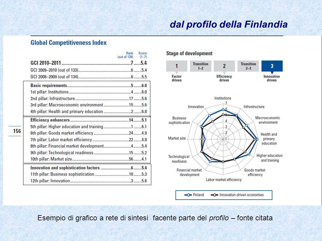 Esempio di grafico a rete di sintesi facente parte del profilo – fonte citata dal profilo della Finlandia