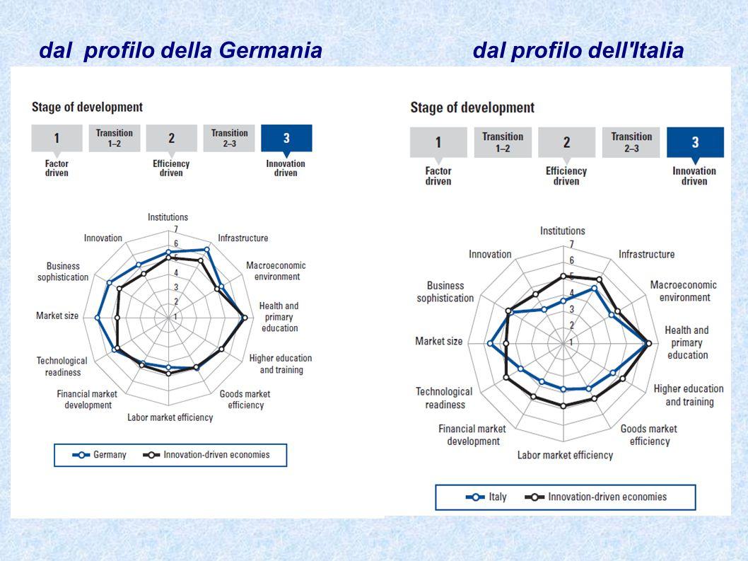 dal profilo della Germaniadal profilo dell'Italia