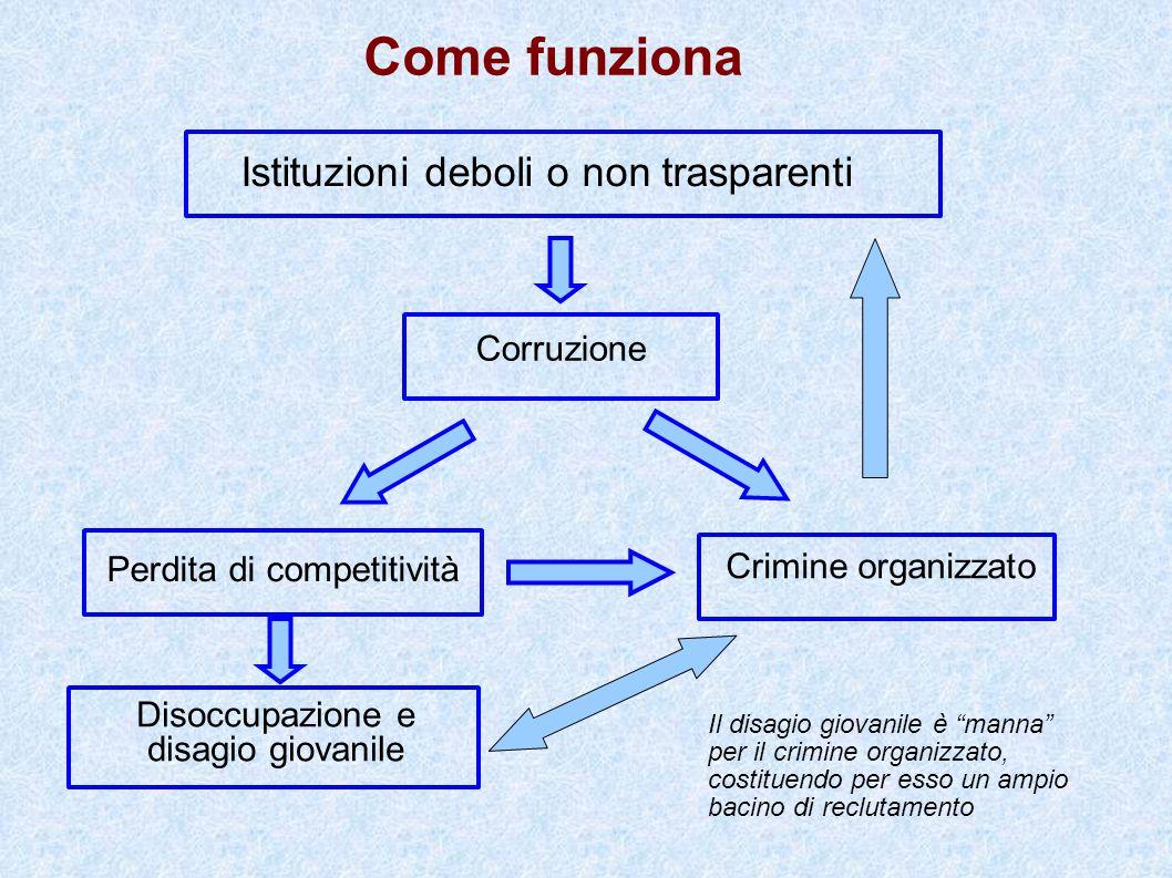 Istituzioni deboli o non trasparenti Corruzione Perdita di competitività Crimine organizzato Come funziona Disoccupazione e disagio giovanile Il disag