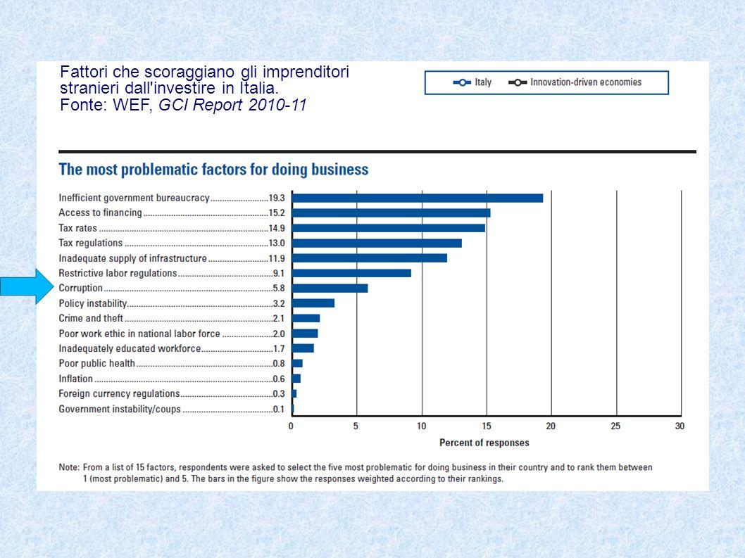 Fattori che scoraggiano gli imprenditori stranieri dall'investire in Italia. Fonte: WEF, GCI Report 2010-11