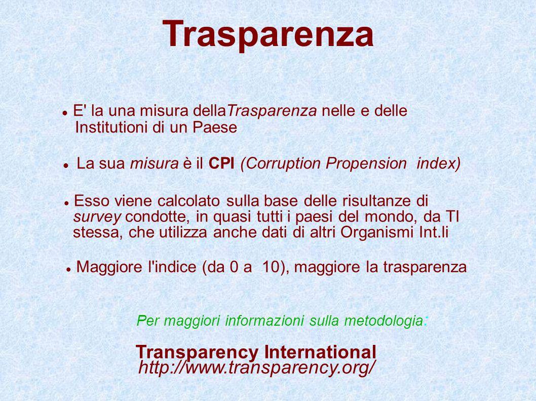 Trasparenza E' la una misura dellaTrasparenza nelle e delle Institutioni di un Paese Transparency International http://www.transparency.org/ La sua mi