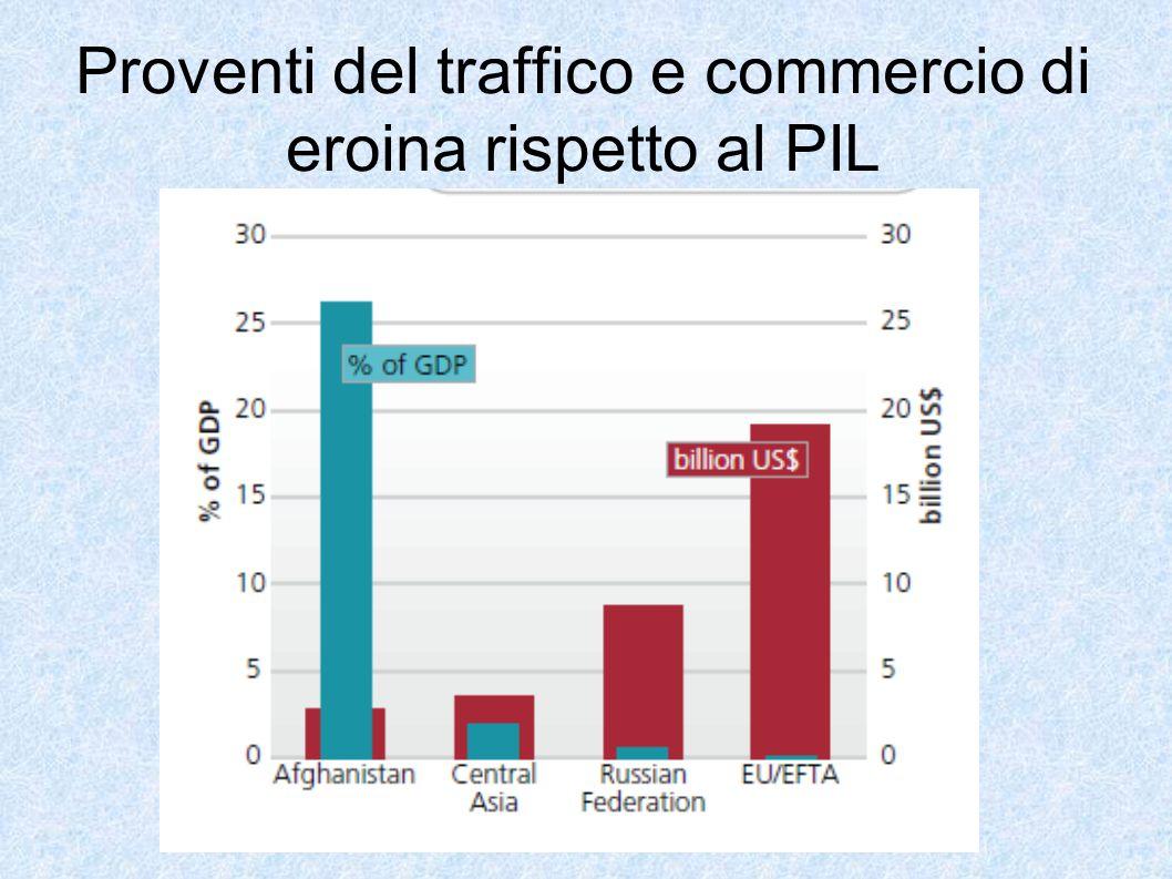 Proventi del traffico e commercio di eroina rispetto al PIL