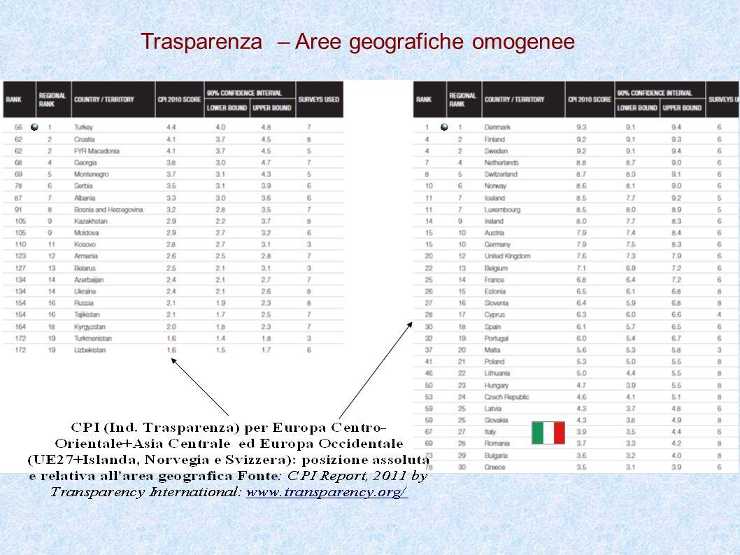 Andamento del punteggio di trasparenza