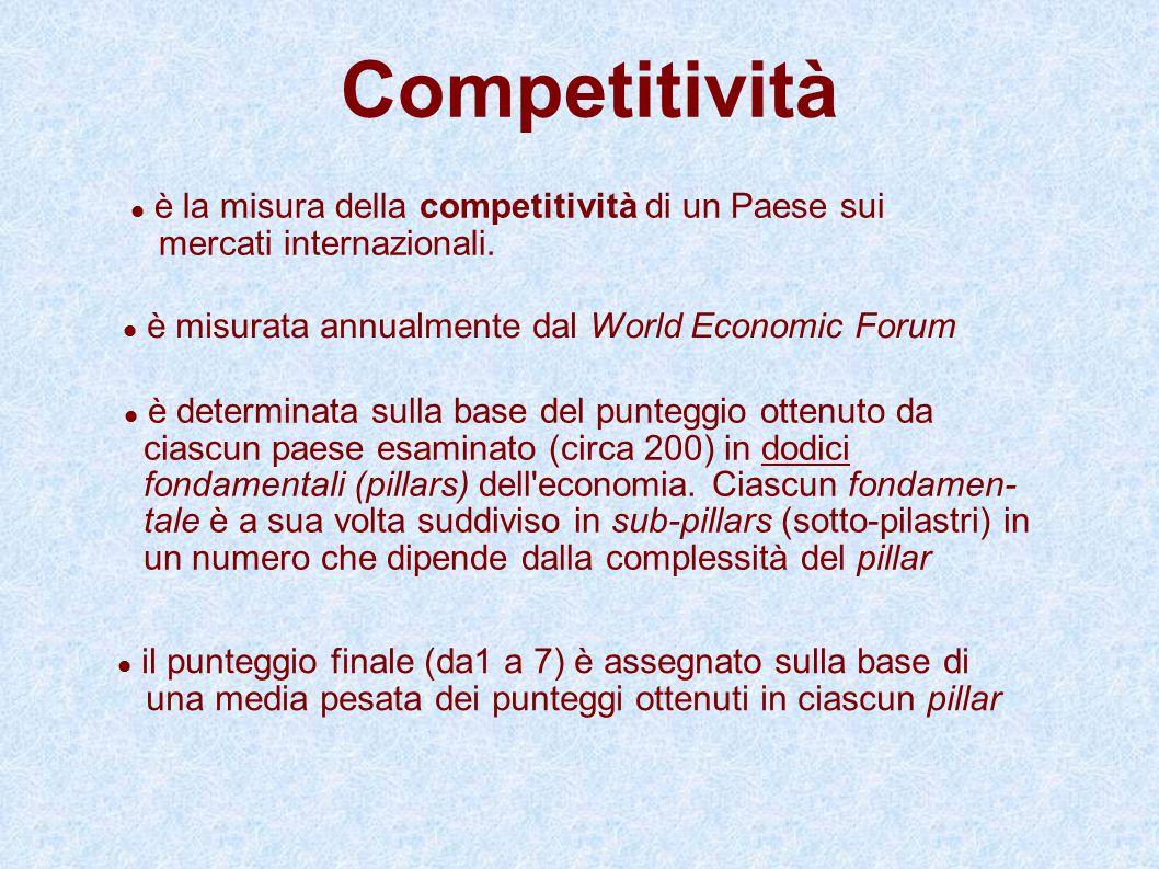 Metodologia WEF (cont.ne) tratta dal Global Competitiveness Report 2010/2011 In questo caso abbiamo a che fare con un paese che si trova in uno stadio di transizione da un economia factor driven ad un economia efficiency driven Tre stadi di sviluppo: - Factor driven - Efficiency driven - Innovation driven (developed countries) + due stati di transizione 1-2 e 2-3