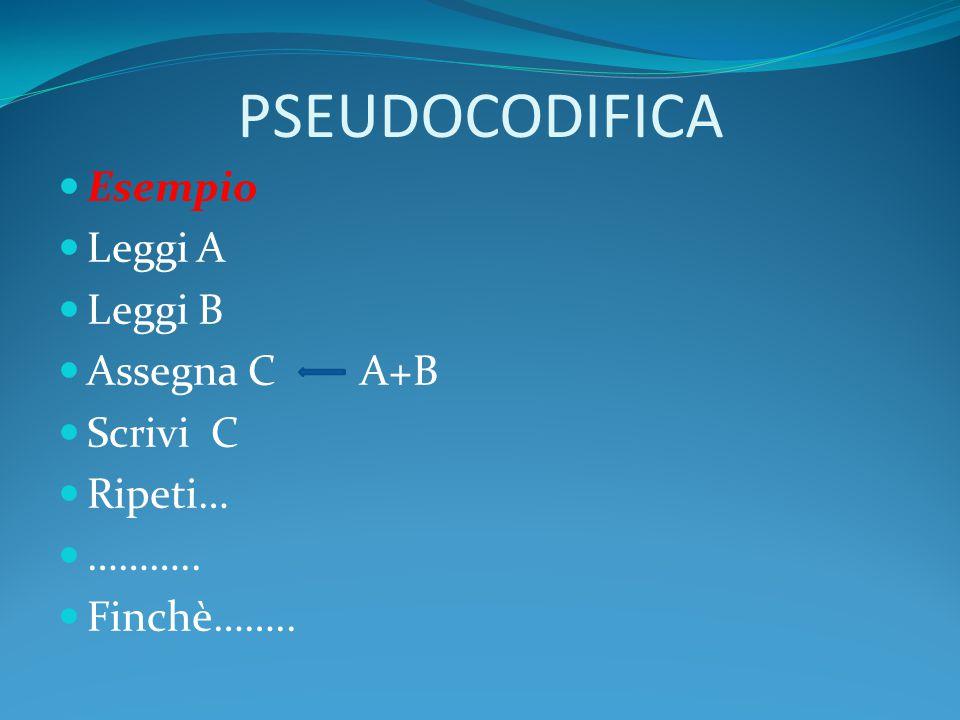 PSEUDOCODIFICA Esempio Leggi A Leggi B Assegna C A+B Scrivi C Ripeti… ……….. Finchè……..