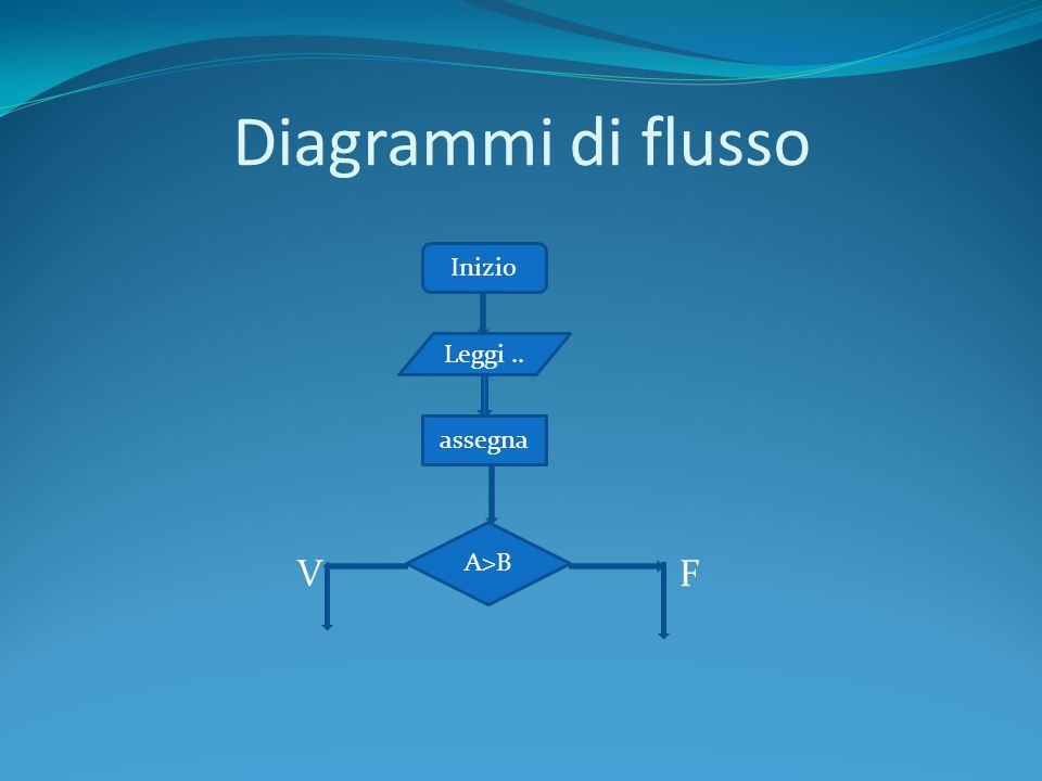 Diagrammi di flusso V F Inizio Leggi.. assegna A>B