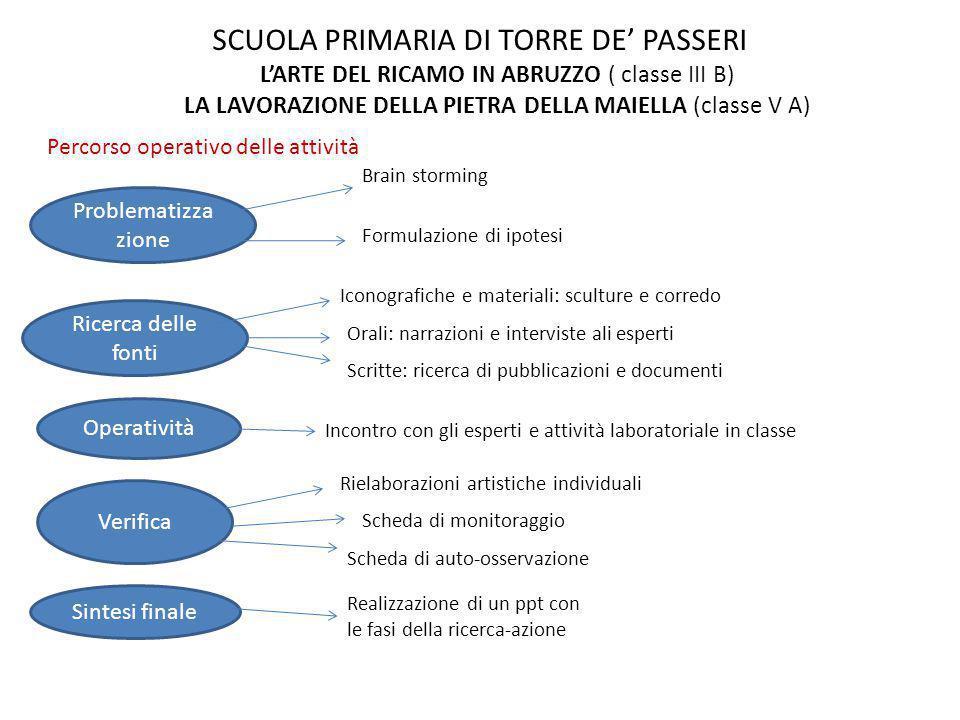 SCUOLA PRIMARIA DI TORRE DE' PASSERI L'ARTE DEL RICAMO IN ABRUZZO ( classe III B) LA LAVORAZIONE DELLA PIETRA DELLA MAIELLA (classe V A) Problematizza