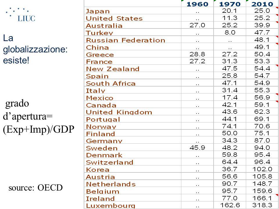 La globalizzazione: esiste! grado d'apertura= (Exp+Imp)/GDP source: OECD