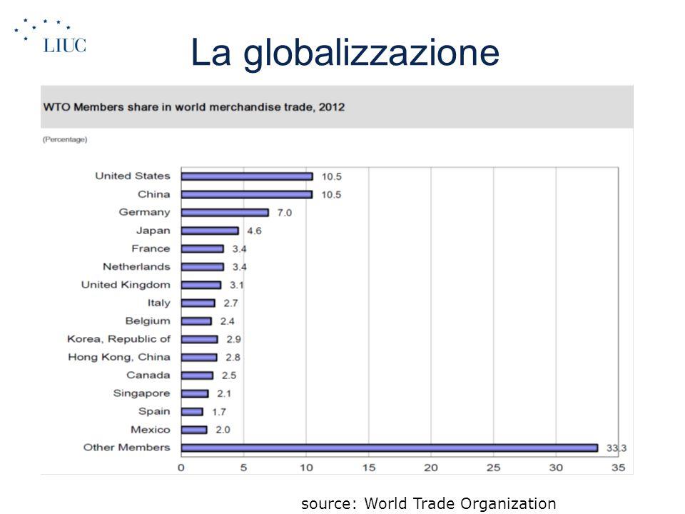 La globalizzazione 2-14 source: World Trade Organization