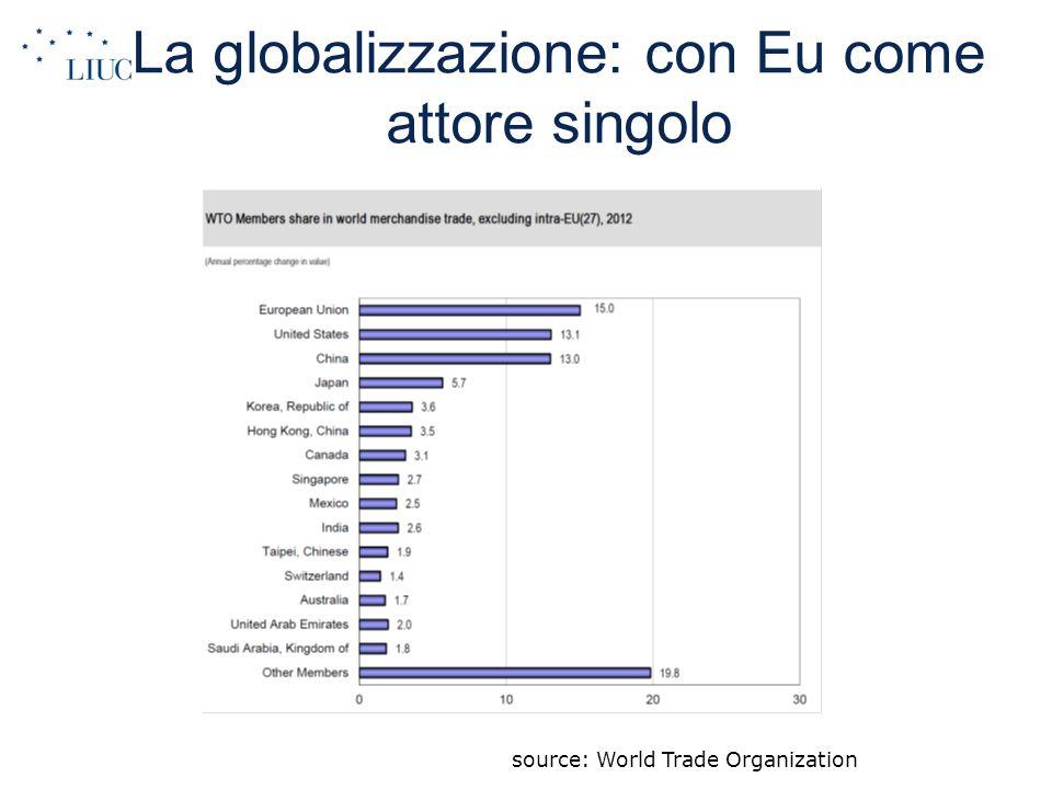La globalizzazione: con Eu come attore singolo source: World Trade Organization