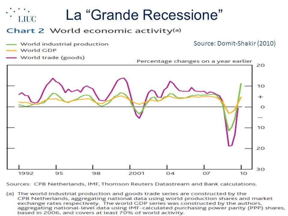 """La """"Grande Recessione"""" Source: Domit-Shakir (2010)"""