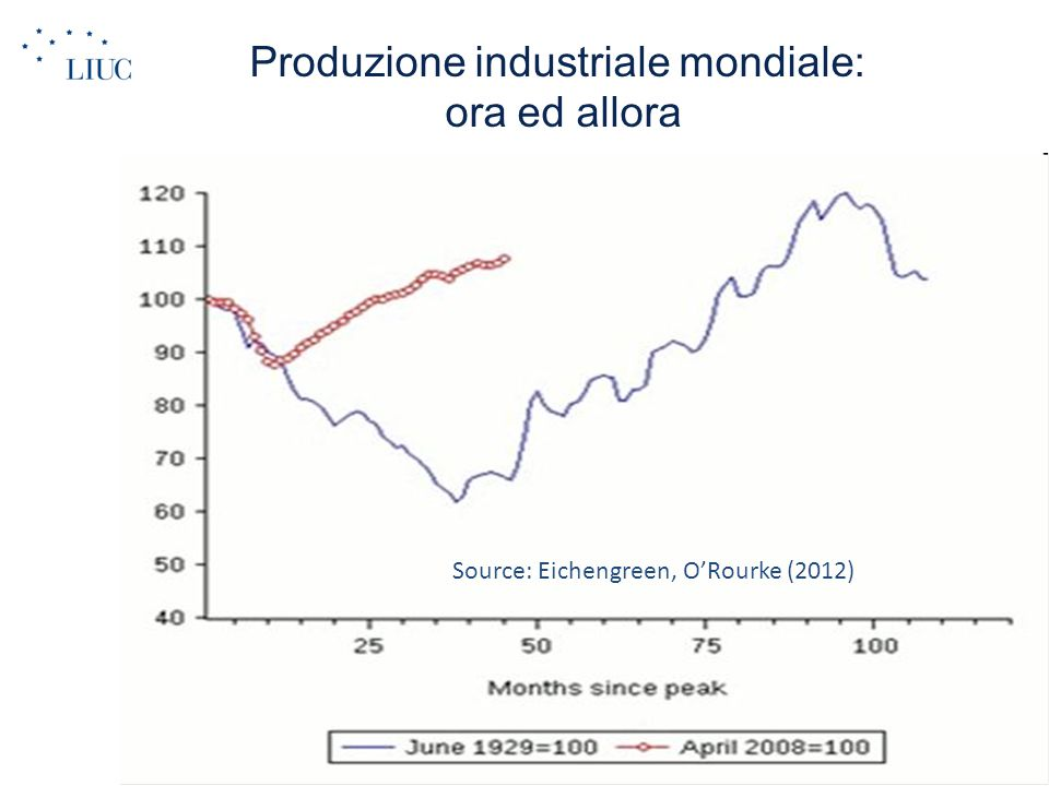 Volume del commercio internazionale: ora vs allora now: for the first 10 months collapse has been much deeper Source: Eichengreen, O'Rourke (2012)