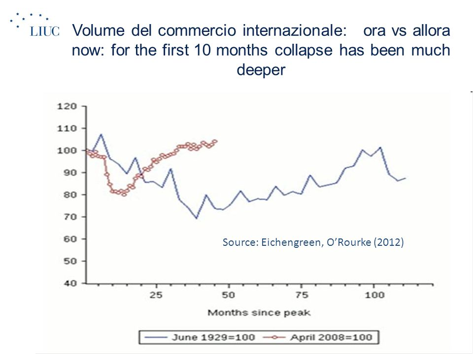 I mercati azonari mondiali: ora vs allora Source: Eichengreen, O'Rourke (2012)