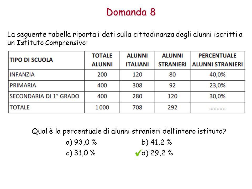 Qual è la percentuale di alunni stranieri dell'intero istituto.