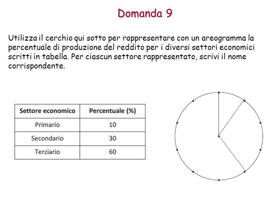 Domanda 9 Utilizza il cerchio qui sotto per rappresentare con un areogramma la percentuale di produzione del reddito per i diversi settori economici scritti in tabella.