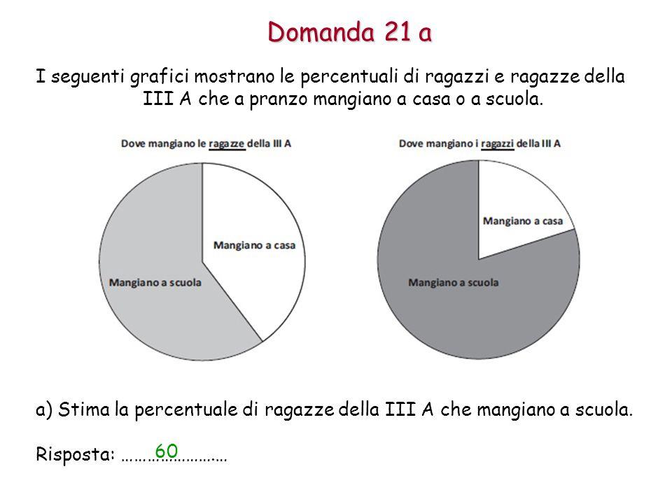 Domanda 21 a I seguenti grafici mostrano le percentuali di ragazzi e ragazze della III A che a pranzo mangiano a casa o a scuola.
