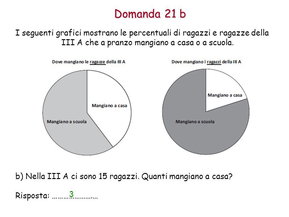 Domanda 21 b I seguenti grafici mostrano le percentuali di ragazzi e ragazze della III A che a pranzo mangiano a casa o a scuola.