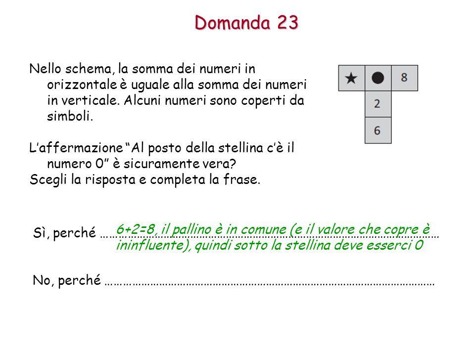 Domanda 23 Nello schema, la somma dei numeri in orizzontale è uguale alla somma dei numeri in verticale.