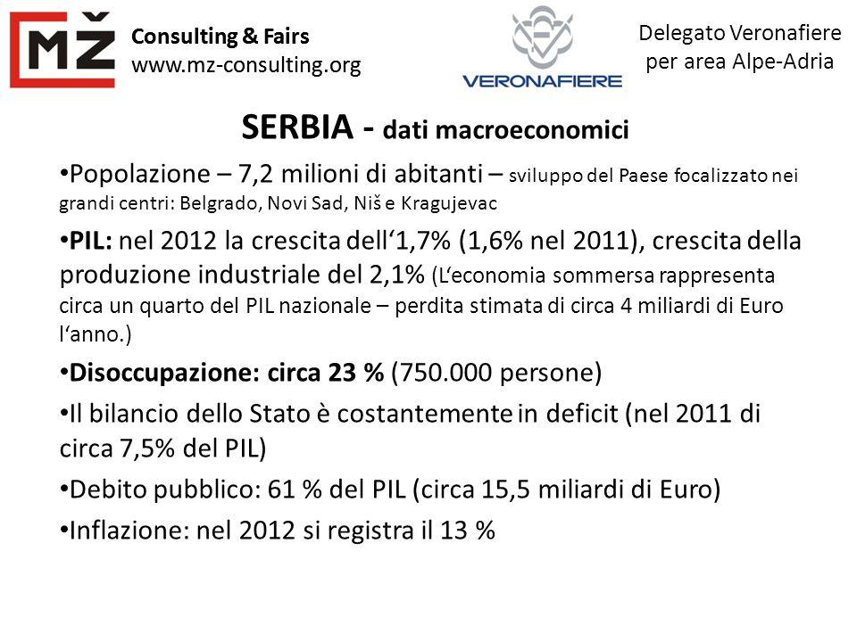 Consulting & Fairs www.mz-consulting.org Delegato Veronafiere per area Alpe-Adria Consulting & Fairs www.mz-consulting.org SERBIA - dati macroeconomic