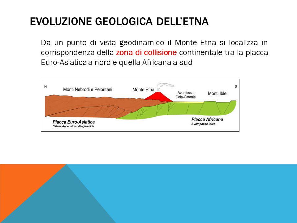 EVOLUZIONE GEOLOGICA DELL'ETNA Da un punto di vista geodinamico il Monte Etna si localizza in corrispondenza della zona di collisione continentale tra