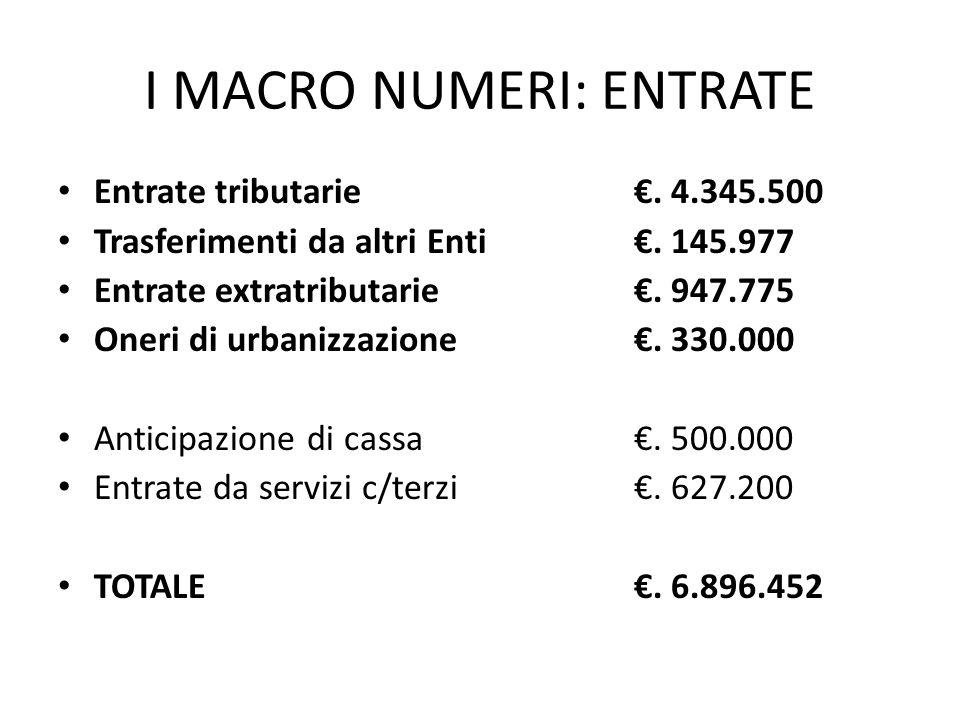 I MACRO NUMERI: SPESE Spese correnti€.5.071.796 Spese in conto capitale€.