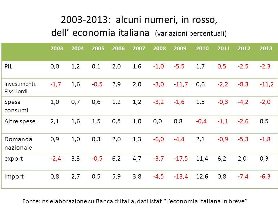 2003-2013: alcuni numeri, in rosso, dell' economia italiana (variazioni percentuali) 20032004200520062007200820092010201120122013 PIL0,01,20,12,01,6-1,0-5,51,70,5-2,5-2,3 Investimenti.