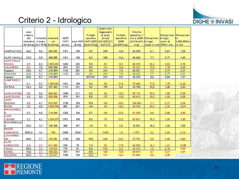 10 Criterio 2 - Idrologico