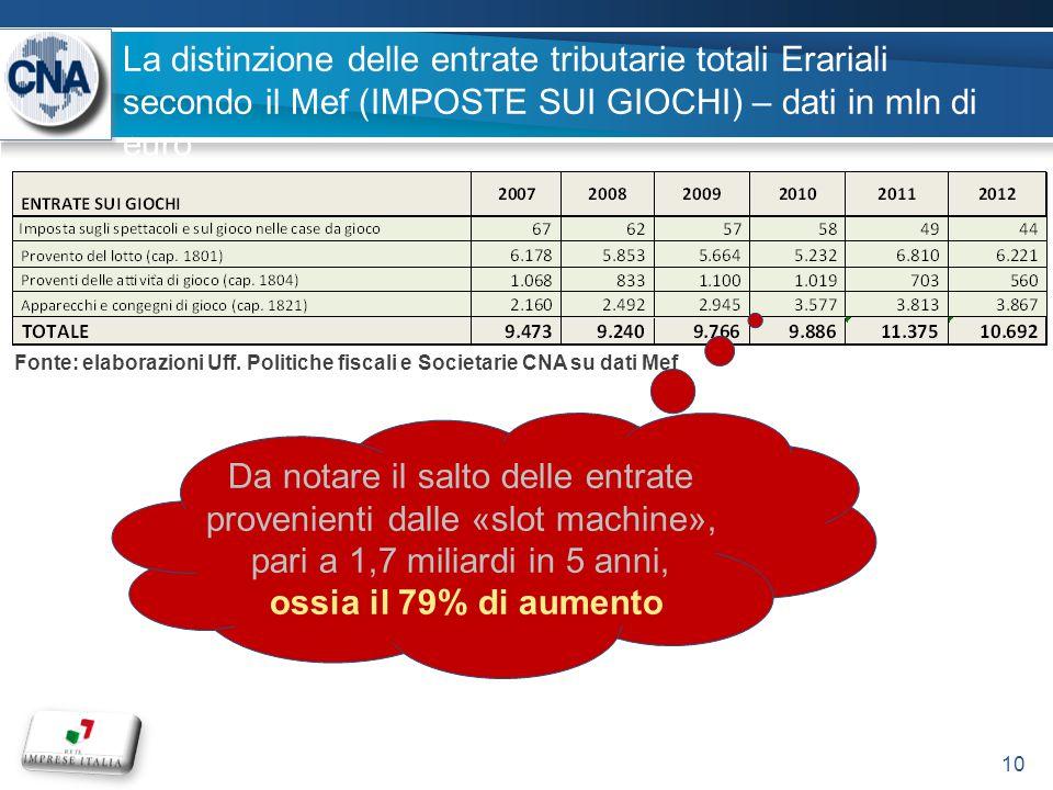 La distinzione delle entrate tributarie totali Erariali secondo il Mef (IMPOSTE SUI GIOCHI) – dati in mln di euro 10 Da notare il salto delle entrate provenienti dalle «slot machine», pari a 1,7 miliardi in 5 anni, ossia il 79% di aumento Fonte: elaborazioni Uff.