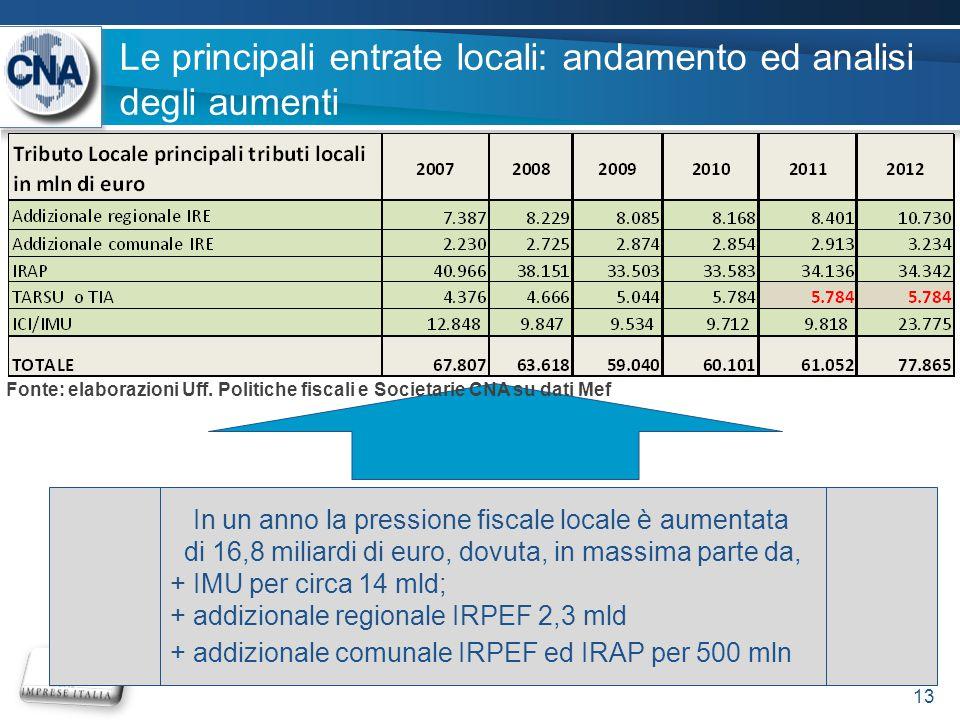 Le principali entrate locali: andamento ed analisi degli aumenti 13 In un anno la pressione fiscale locale è aumentata di 16,8 miliardi di euro, dovuta, in massima parte da, + IMU per circa 14 mld; + addizionale regionale IRPEF 2,3 mld + addizionale comunale IRPEF ed IRAP per 500 mln Fonte: elaborazioni Uff.