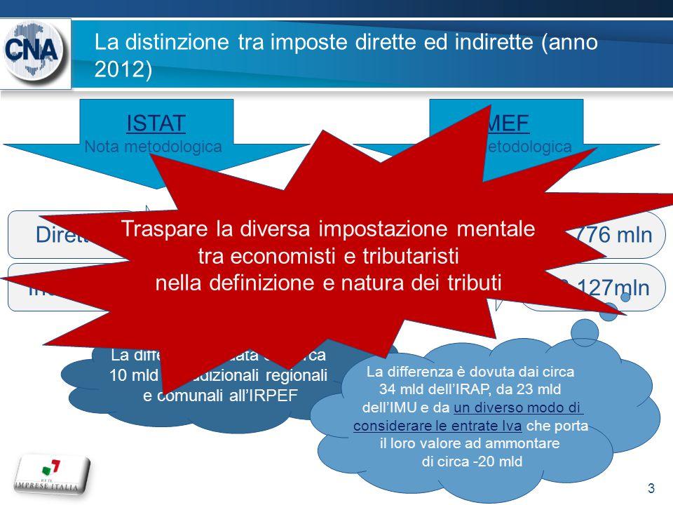 IRAP – andamento e distribuzione del carico per natura giuridica 14 Fonte: elaborazioni Uff.