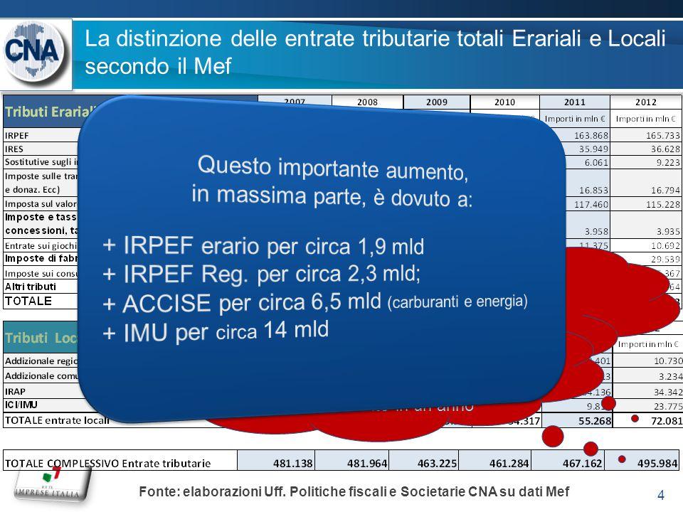 La distinzione delle entrate tributarie totali Erariali e Locali secondo il Mef 4 Fonte: elaborazioni Uff.