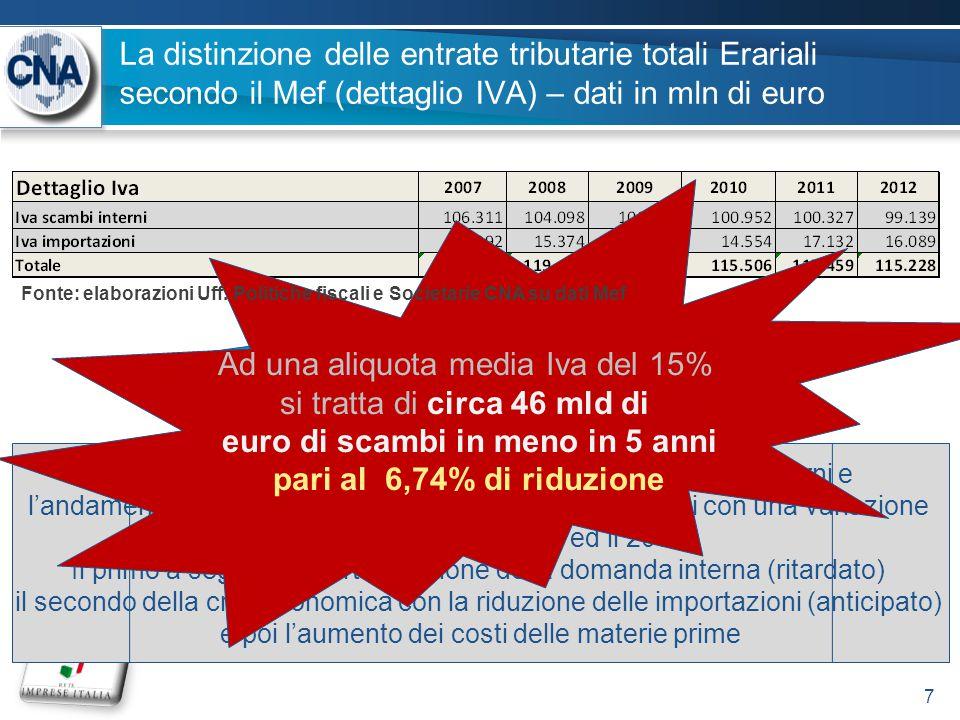 La distinzione delle entrate tributarie totali Erariali secondo il Mef (dettaglio IVA) – dati in mln di euro 7 Notare il crollo di circa 7 mld di entrate Iva sugli scambi interni e l'andamento altalenante dell'Iva relativa alle importazioni con una variazione di circa 5 mld tra il 2008 ed il 2009 Il primo a segnare la forte riduzione della domanda interna (ritardato) il secondo della crisi economica con la riduzione delle importazioni (anticipato) e poi l'aumento dei costi delle materie prime Ad una aliquota media Iva del 15% si tratta di circa 46 mld di euro di scambi in meno in 5 anni pari al 6,74% di riduzione Fonte: elaborazioni Uff.