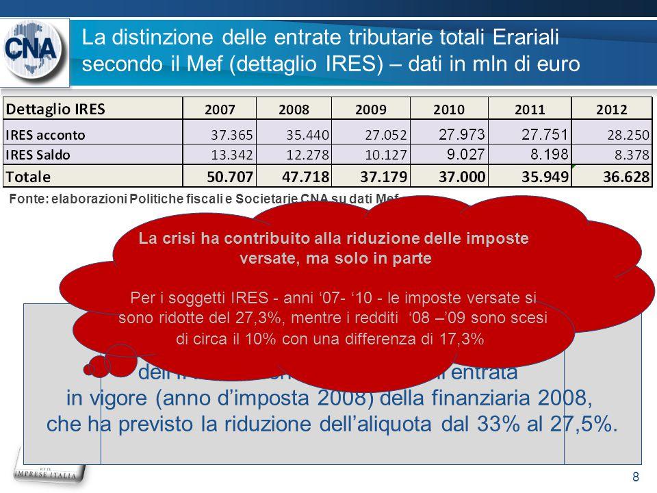 La distinzione delle entrate tributarie totali Erariali secondo il Mef (dettaglio IRES) – dati in mln di euro 8 Da notare la forte riduzione del versamento dell'IRES in corrispondenza dell'entrata in vigore (anno d'imposta 2008) della finanziaria 2008, che ha previsto la riduzione dell'aliquota dal 33% al 27,5%.