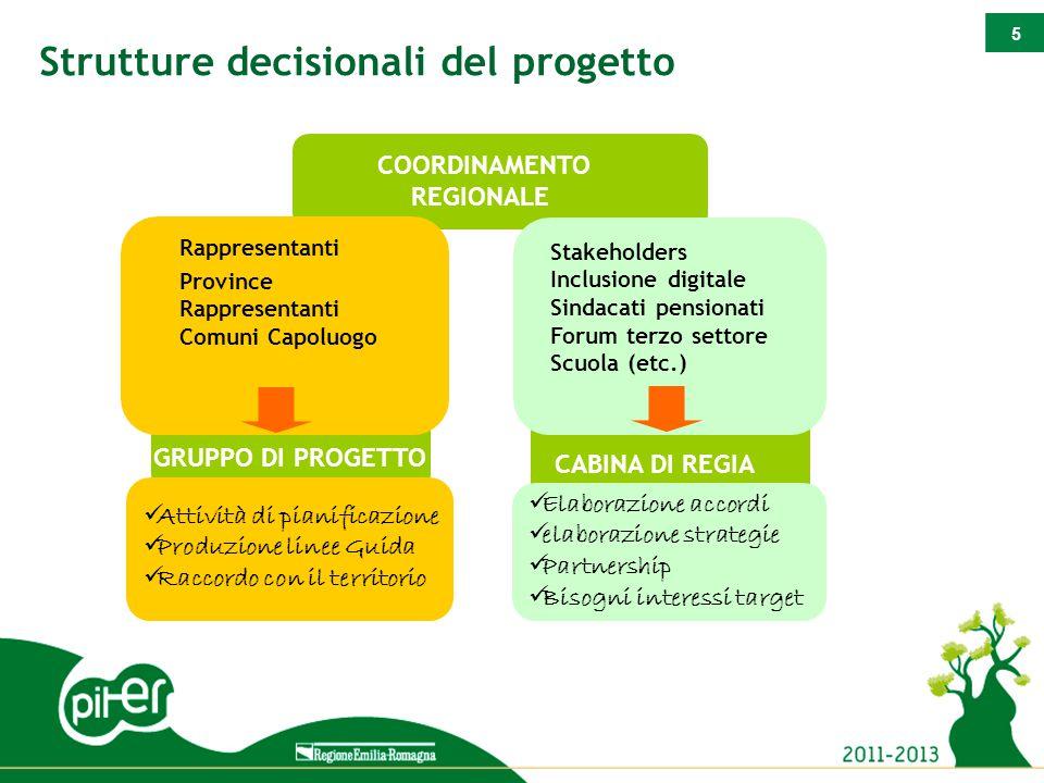 5 Strutture decisionali del progetto Attività di pianificazione Produzione linee Guida Raccordo con il territorio GRUPPO DI PROGETTO Rappresentanti Pr