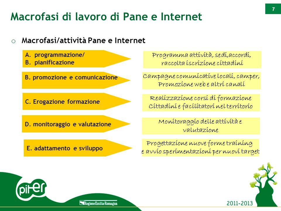 7 Macrofasi di lavoro di Pane e Internet o Macrofasi/attività Pane e Internet Campagne comunicative locali, camper, Promozione web e altri canali Real