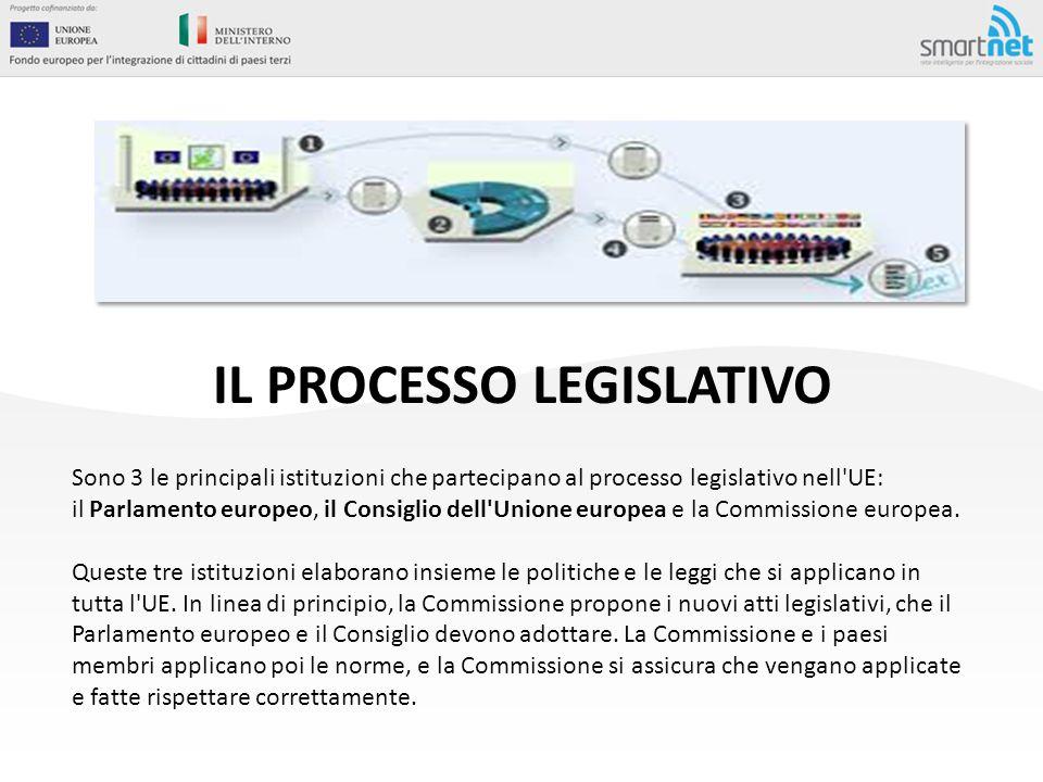 IL PROCESSO LEGISLATIVO Sono 3 le principali istituzioni che partecipano al processo legislativo nell'UE: il Parlamento europeo, il Consiglio dell'Uni