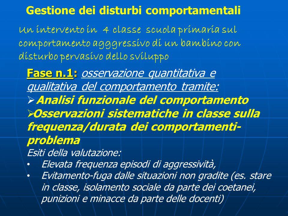 Fase n.1: Fase n.1: osservazione quantitativa e qualitativa del comportamento tramite:  Analisi funzionale del comportamento  Osservazioni sistemati