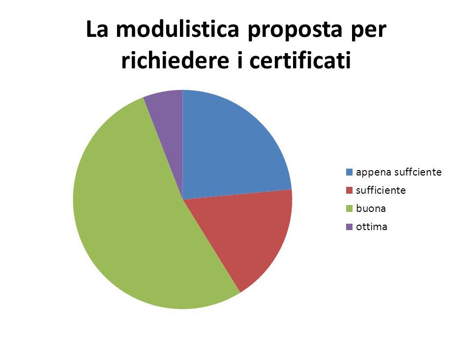 La modulistica proposta per richiedere i certificati