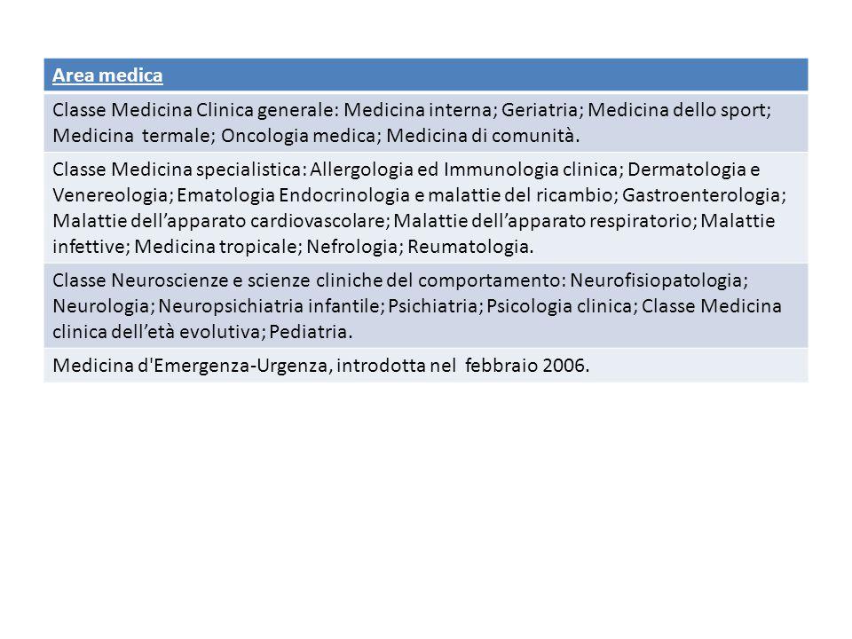 Area medica Classe Medicina Clinica generale: Medicina interna; Geriatria; Medicina dello sport; Medicina termale; Oncologia medica; Medicina di comunità.