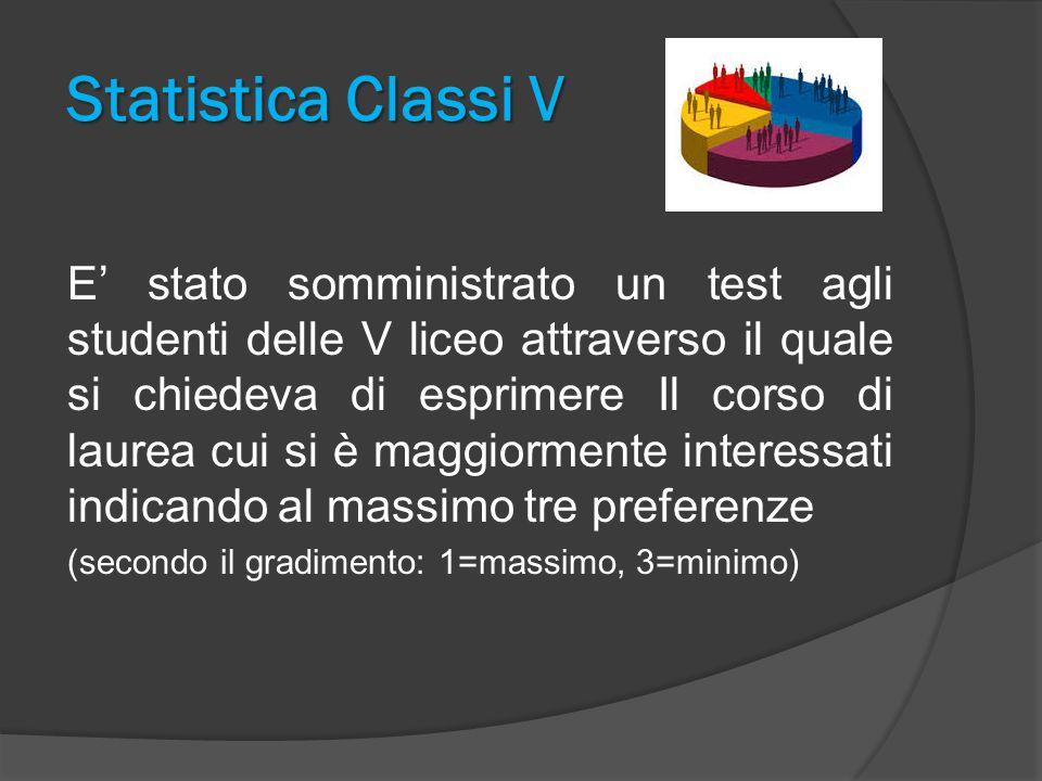 Statistica Classi V E' stato somministrato un test agli studenti delle V liceo attraverso il quale si chiedeva di esprimere Il corso di laurea cui si